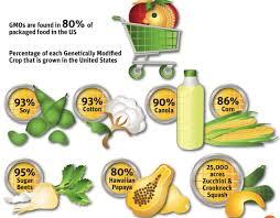 FOODS_GMO%